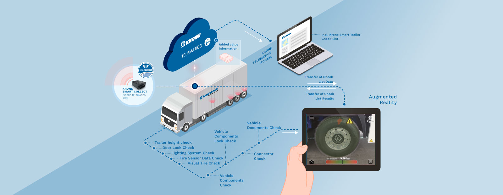 Krone presents Smart Trailer Check